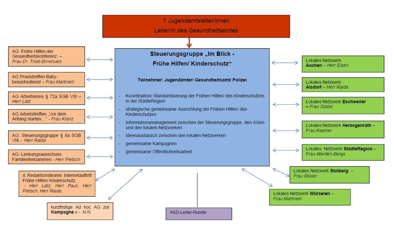 Organigram ImBlick